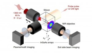 Experimental setup of using 60-femtosecond laser pulses for laser writing in silicon Credit Chanal et al