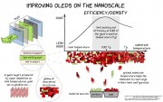 This is a graphic about improving OLED on the nanoscale Credit Joan Rafols Rib UAB and Paul Anton Will TU Dresden
