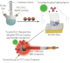 PTT nanoparticle designs by the University of Cincinnati